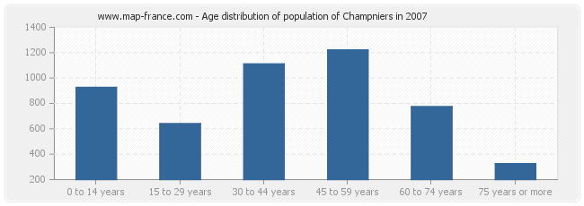 Age distribution of population of Champniers in 2007