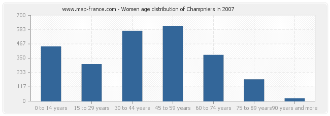 Women age distribution of Champniers in 2007