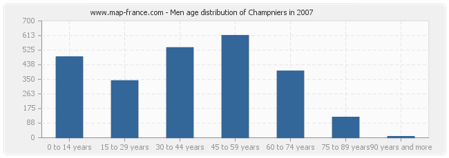 Men age distribution of Champniers in 2007