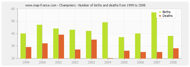 Champniers : Number of births and deaths from 1999 to 2008