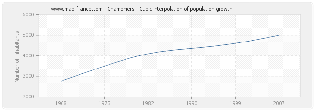 Champniers : Cubic interpolation of population growth