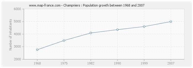Population Champniers