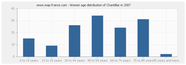 Women age distribution of Chantillac in 2007
