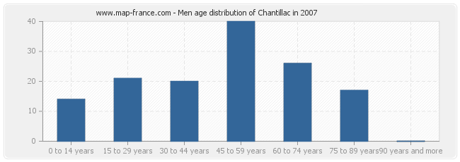 Men age distribution of Chantillac in 2007