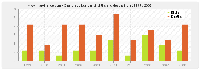 Chantillac : Number of births and deaths from 1999 to 2008