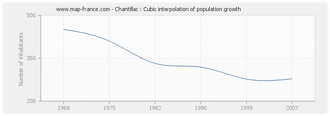 Chantillac : Cubic interpolation of population growth