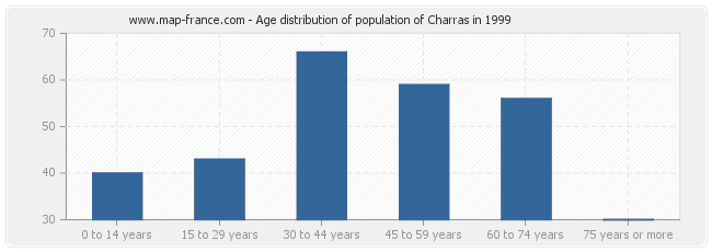 Age distribution of population of Charras in 1999