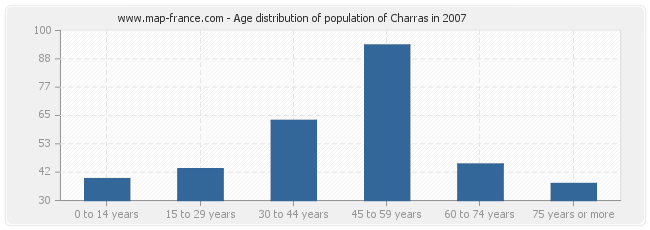 Age distribution of population of Charras in 2007
