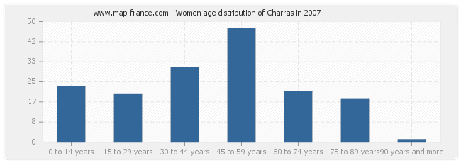 Women age distribution of Charras in 2007