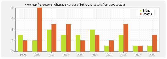 Charras : Number of births and deaths from 1999 to 2008