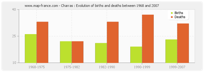 Charras : Evolution of births and deaths between 1968 and 2007