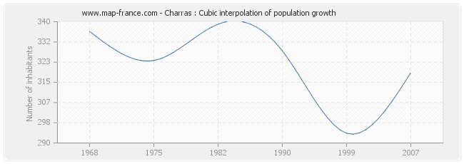 Charras : Cubic interpolation of population growth