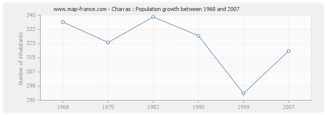 Population Charras