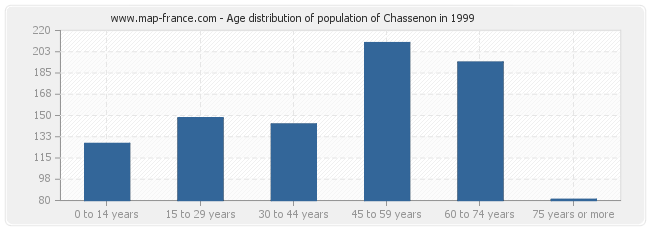 Age distribution of population of Chassenon in 1999
