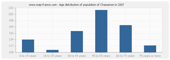 Age distribution of population of Chassenon in 2007