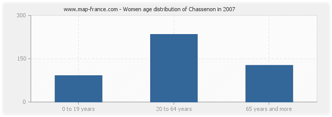 Women age distribution of Chassenon in 2007