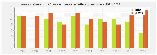Chassenon : Number of births and deaths from 1999 to 2008