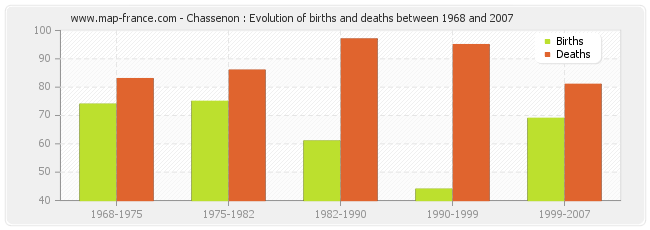 Chassenon : Evolution of births and deaths between 1968 and 2007