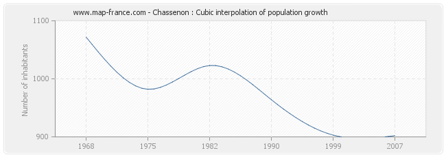 Chassenon : Cubic interpolation of population growth