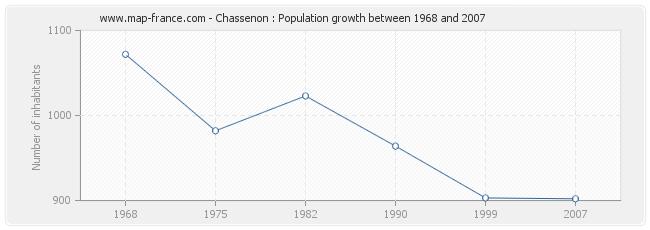 Population Chassenon