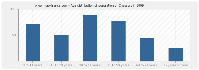 Age distribution of population of Chassors in 1999