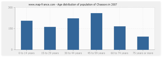 Age distribution of population of Chassors in 2007