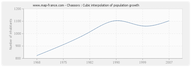 Chassors : Cubic interpolation of population growth