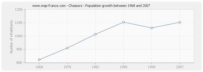 Population Chassors