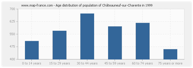 Age distribution of population of Châteauneuf-sur-Charente in 1999
