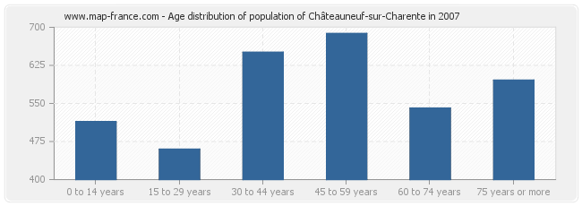 Age distribution of population of Châteauneuf-sur-Charente in 2007