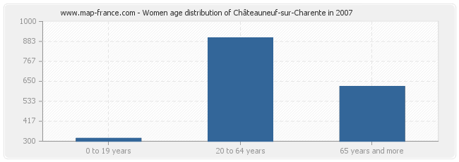 Women age distribution of Châteauneuf-sur-Charente in 2007
