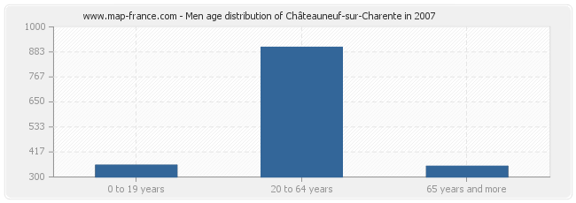 Men age distribution of Châteauneuf-sur-Charente in 2007