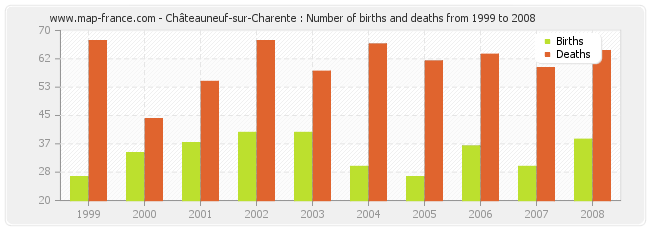 Châteauneuf-sur-Charente : Number of births and deaths from 1999 to 2008