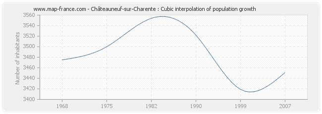 Châteauneuf-sur-Charente : Cubic interpolation of population growth