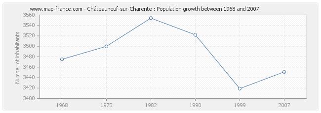 Population Châteauneuf-sur-Charente