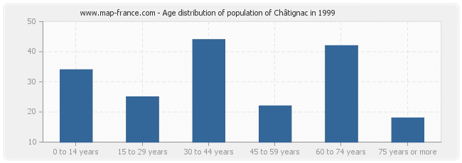 Age distribution of population of Châtignac in 1999