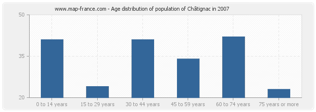 Age distribution of population of Châtignac in 2007
