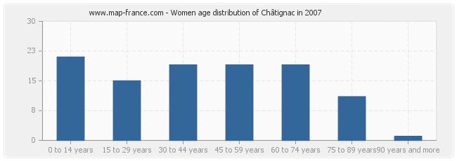Women age distribution of Châtignac in 2007