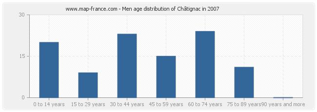 Men age distribution of Châtignac in 2007
