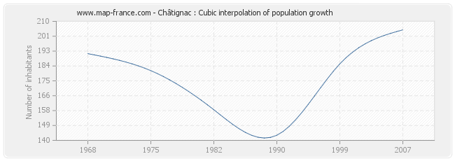 Châtignac : Cubic interpolation of population growth