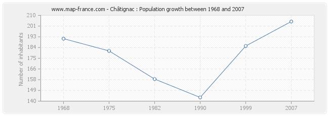 Population Châtignac