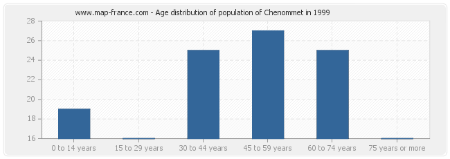 Age distribution of population of Chenommet in 1999