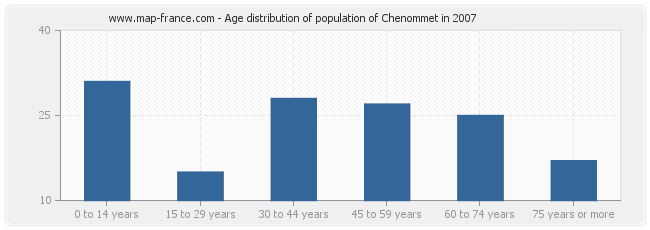 Age distribution of population of Chenommet in 2007