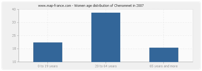 Women age distribution of Chenommet in 2007