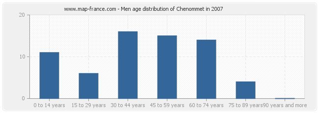 Men age distribution of Chenommet in 2007