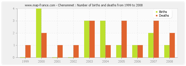 Chenommet : Number of births and deaths from 1999 to 2008
