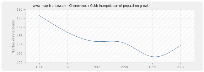 Chenommet : Cubic interpolation of population growth