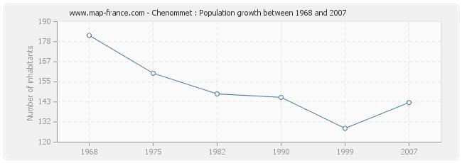 Population Chenommet