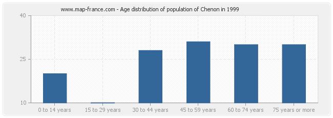 Age distribution of population of Chenon in 1999