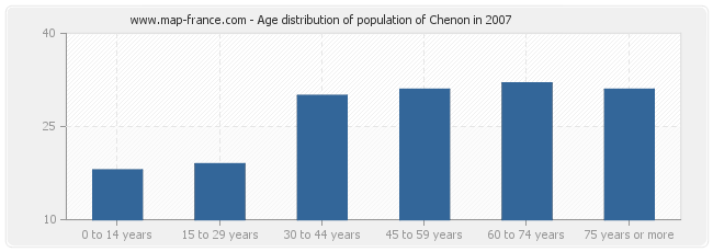 Age distribution of population of Chenon in 2007